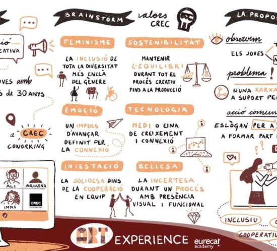 Sketchnote Art Experience CREC Coworking Barcelona